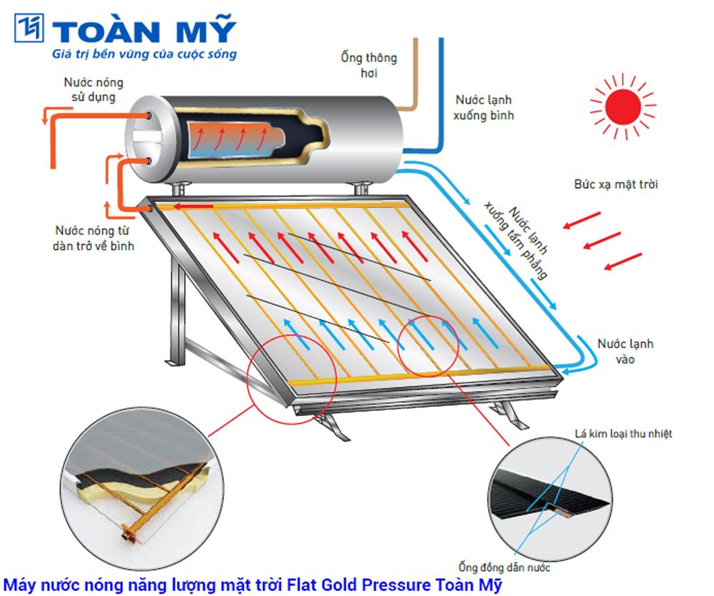 Nguyên lý hoạt động máy nước nóng năng lượng mặt trời Toàn Mỹ