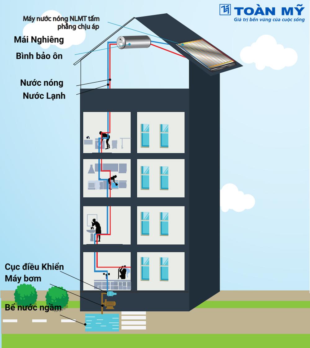 Sơ đồ lắp đặt máy nước nóng năng lượng mặt trời mái nghiêng