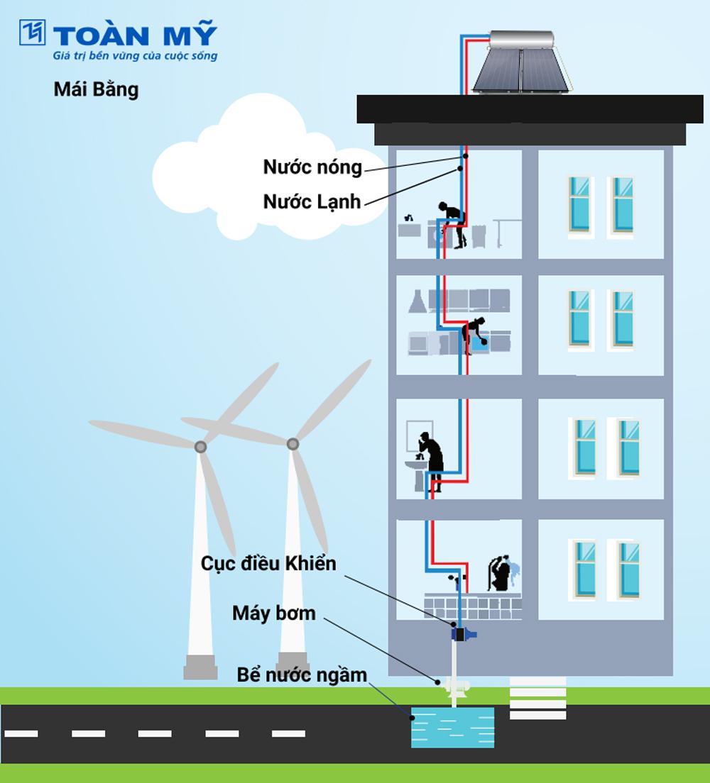 Sơ đồ lắp đặt máy nước nóng năng lượng mặt trời mái bằng